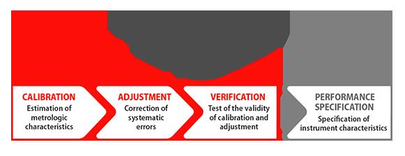Pacchetto di convalida del sistema - ISO