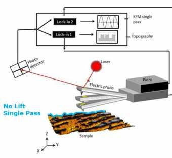 Modalità HD-KFM - Un'implementazione ultra sensibile della Kelvin Force Microscopy (KFM)