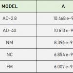 Valore A delle punte AFM di Adama Innovations