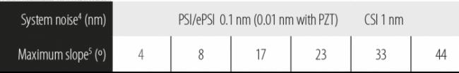 Obiettivi - PSI / ePSI / CSI